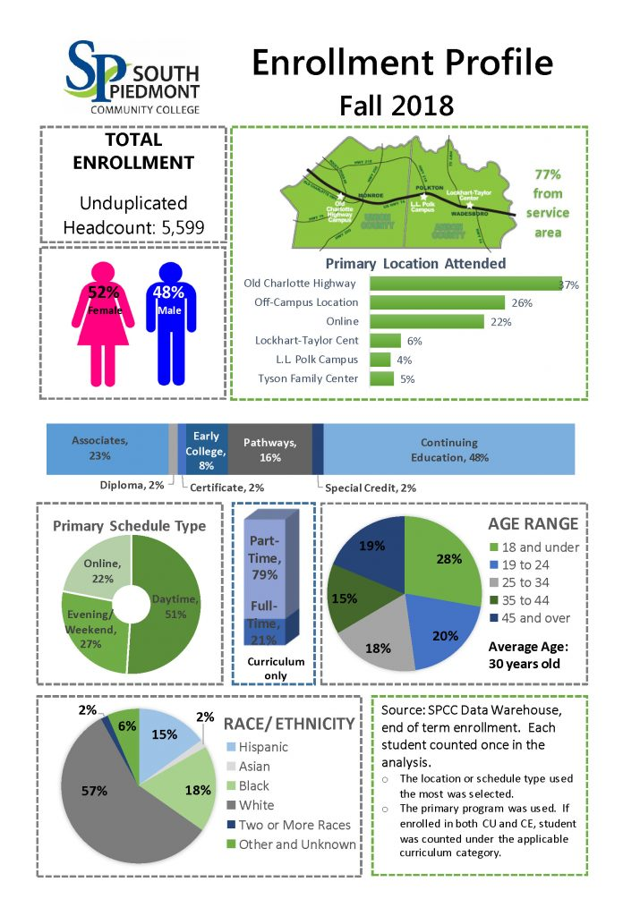enrollment_profile
