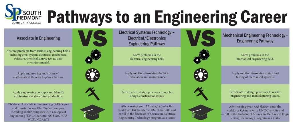 Pathways to Engineering